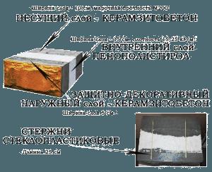 Структура евроблока
